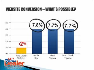 Website Conversie