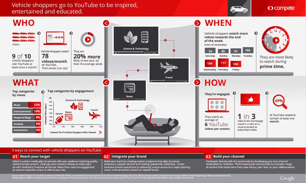 auto_youtube_infographics